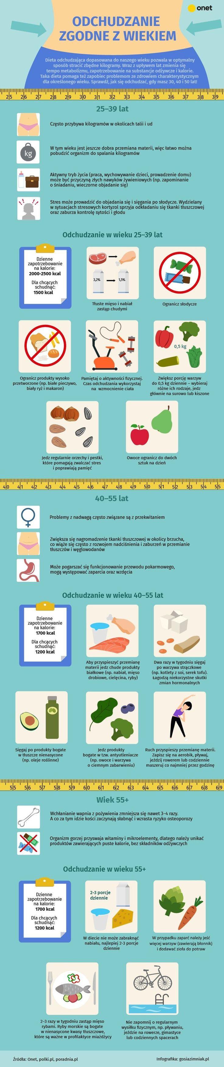Odchudzanie zgodne z wiekiem. Co, gdy masz 30, 40 i 50 lat? [INFOGRAFIKA] - Bądź Fit!