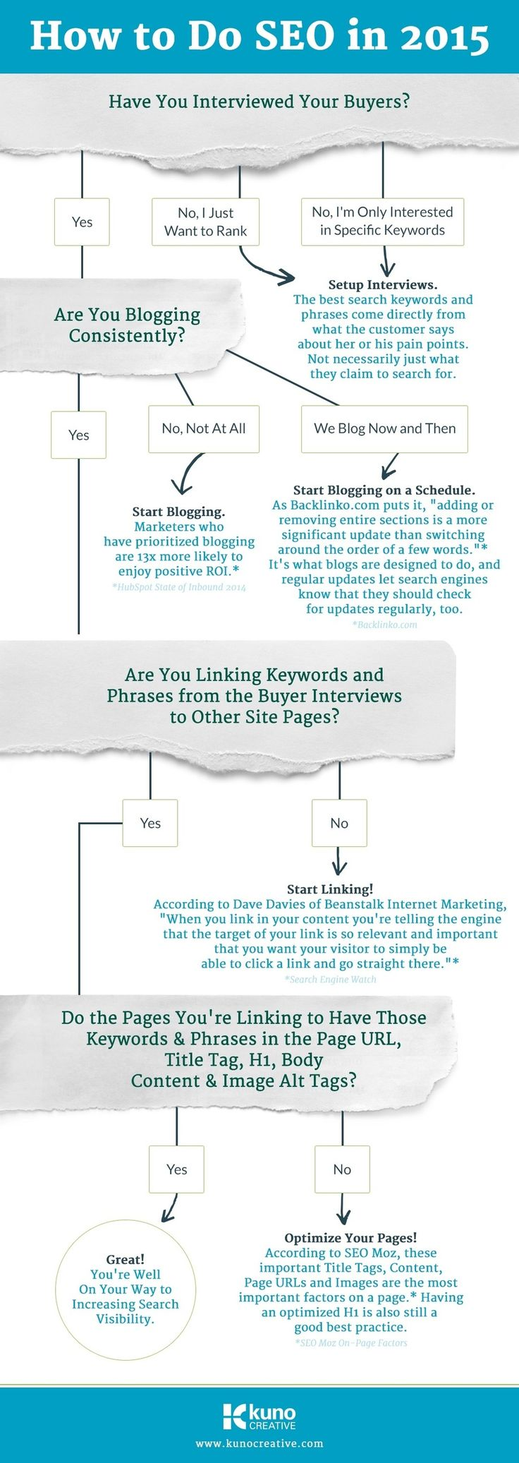 A simple SEO guide in 2015 (Infographic)