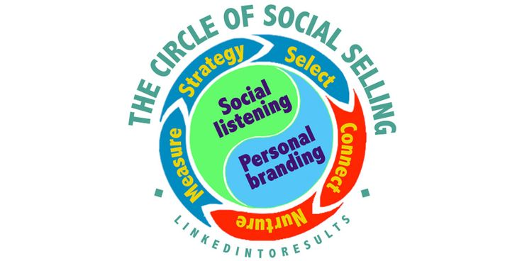 The circle of social selling