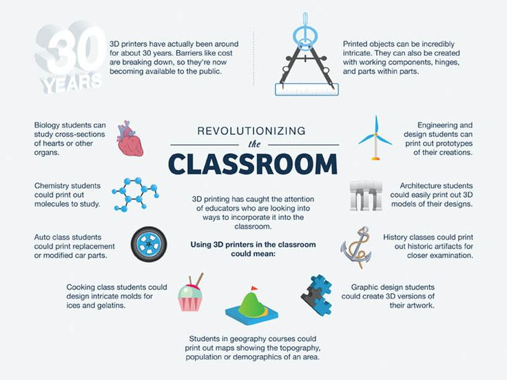 10 Ways 3D Printing Can Be Used In Education [Infographic] Remember when you had to make a diorama with a shoe box and construction paper in school? Well with 3D printers - your kids version are going to be actual replicas!