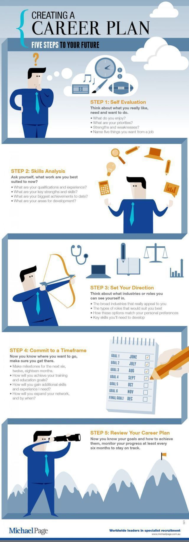 infographic : infographic : infographic : Career infographic : Creating a career plan: 5 steps