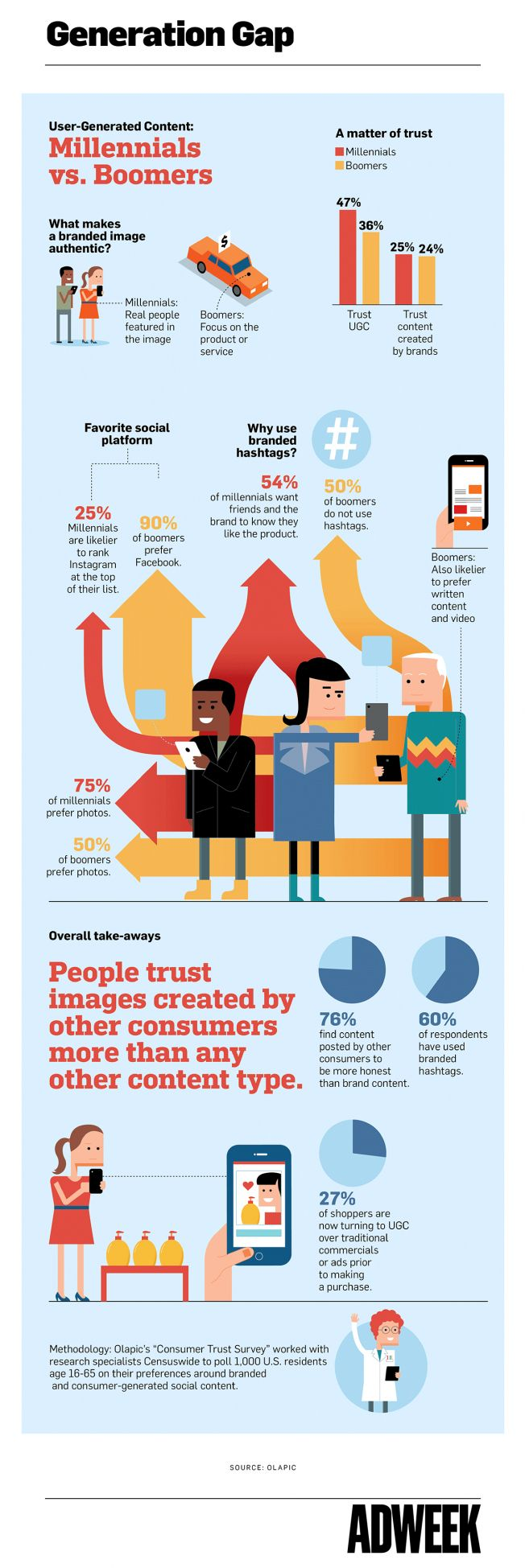 Infographic: How Millennials and Baby Boomers Consume User-Generated Content – Adweek