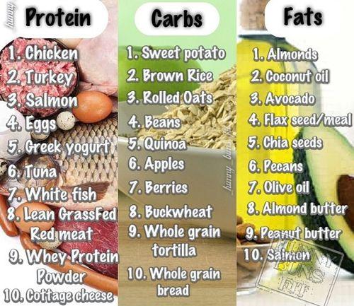 GOOD protein, carbs & fats