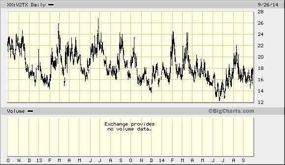 EURO STOXX 50 Volatility (VSTOXX) Index