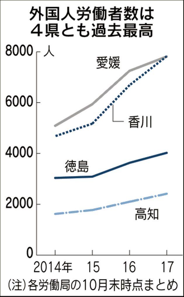 外国人労働者2万人超え 四国4県、12%増 17年10月末  :日本経済新聞