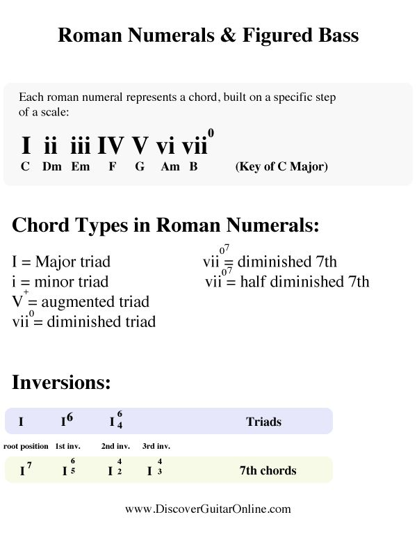 Roman Numerals & Figured Bass | Discover Guitar Online, Learn to Play Guitar