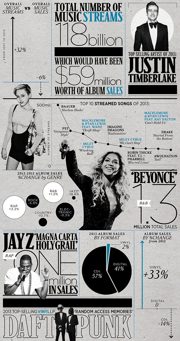 Everything you need to know about the 2013 Music Business and more in this #Infographic: The Year in Streams and Sales | #Music News | Rolling Stone