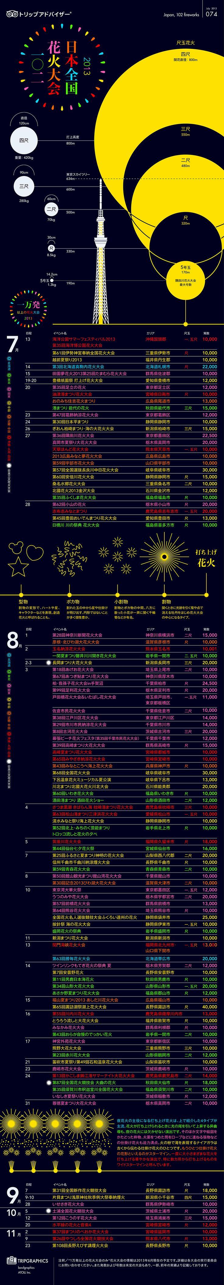 Los festivales de hanabi/fuegos artificiales famosos de todo japón.