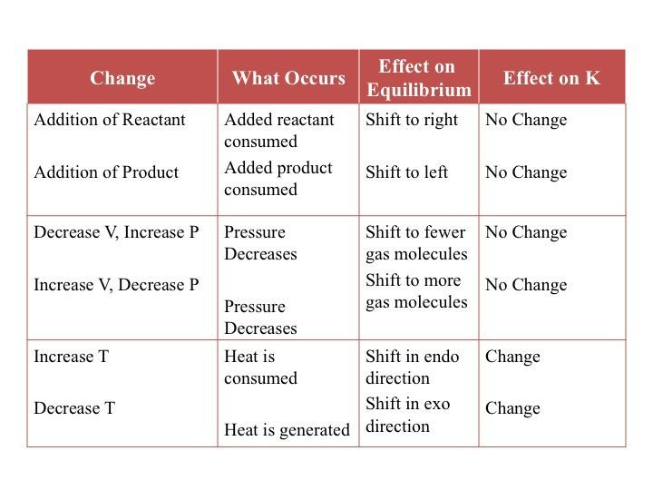 le chateliers principle You may see an equilibrium question that asks you to use or apply le chatelier's  principle on the sat ii chemistry exam le chatelier's principle basically states.