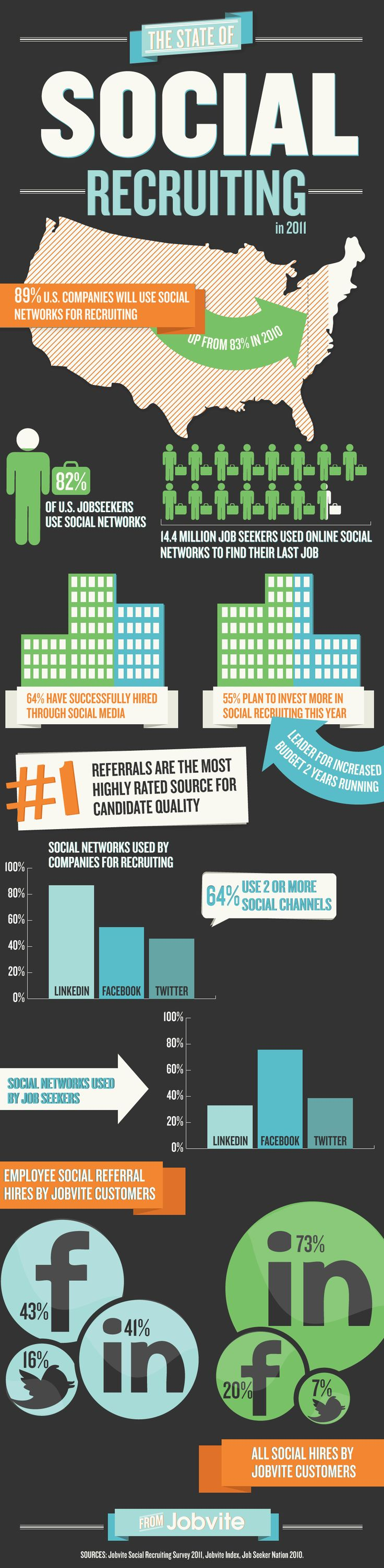 The State Of Social Recruiting in 2011 by Jobvite. More LinkedIn tips at http://getonthemap.us/linkedin/blog