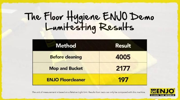 Floor Hygiene Test