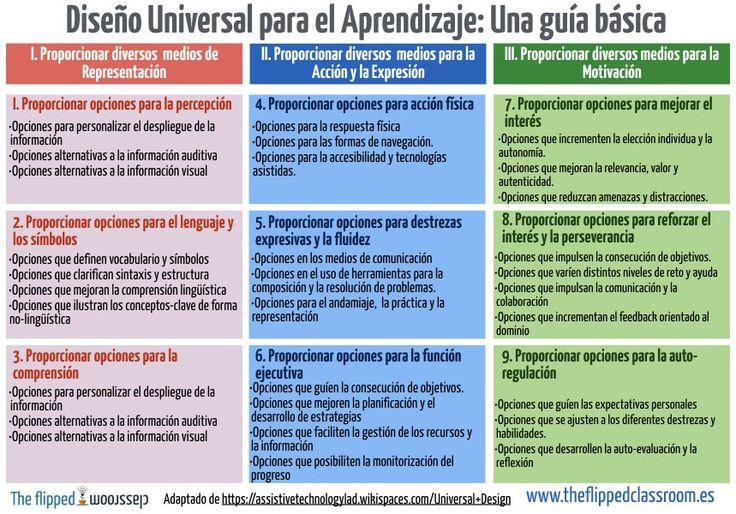 """""""#DiseñoUniversal para el Aprendizaje: Una guía básica"""""""
