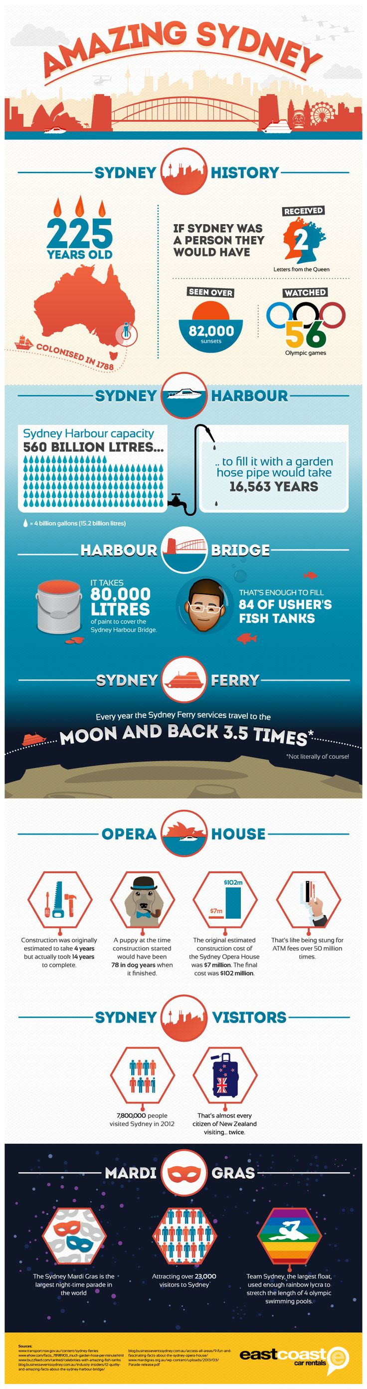 In celebration of the amazing city of Sydney our Sydney car rental office have produced this graphic to celebrate just a few of the few things that ma