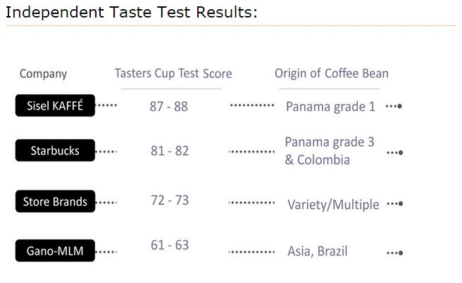 In an independent taste testing survey for coffee Sisel Kaffé received the highest rating for best tasting coffee!  Isn't it about time you try it for yourself? #SiselKaffé #Coffee #Sisel  http://www.siselkaffe.com/