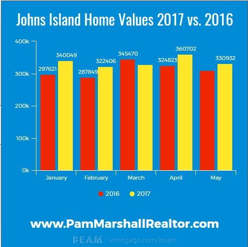 Johns Island Real Estate Stats - http://pammarshallrealtor.com/johns-island-real-estate-stats-2/