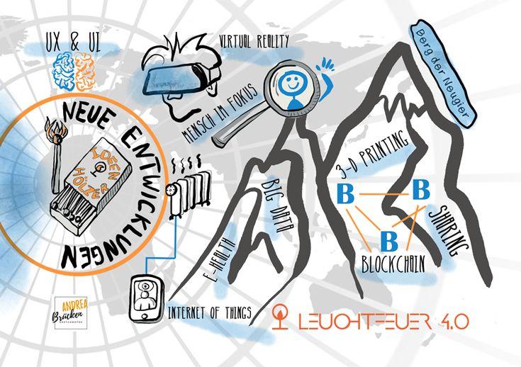 """Die erste Sketchnote zum Thema """"Neue Entwicklungen"""" für den Leuchtfeuer 4.0 MOOC"""