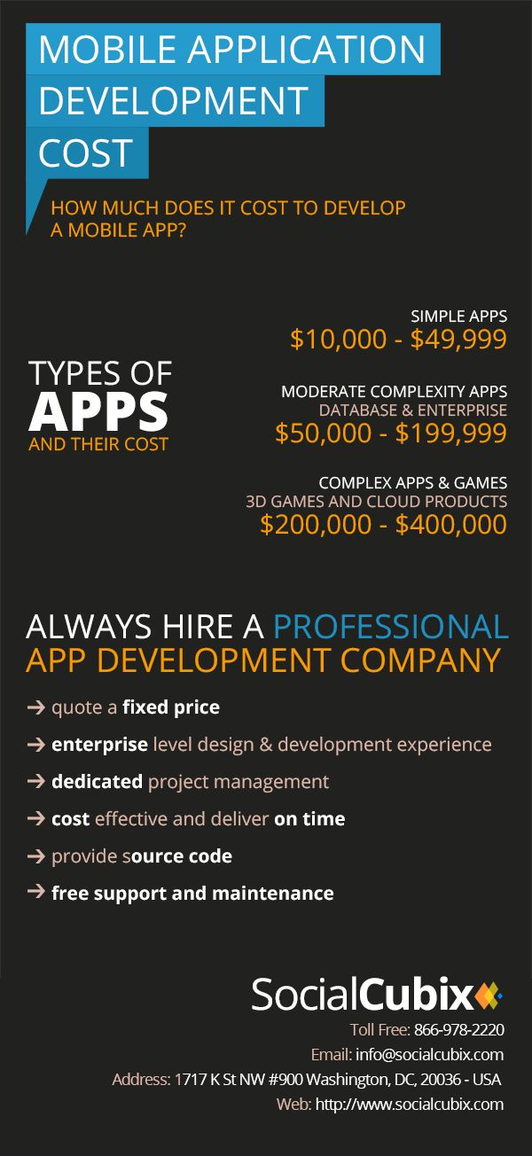 Mobile #App Development Cost