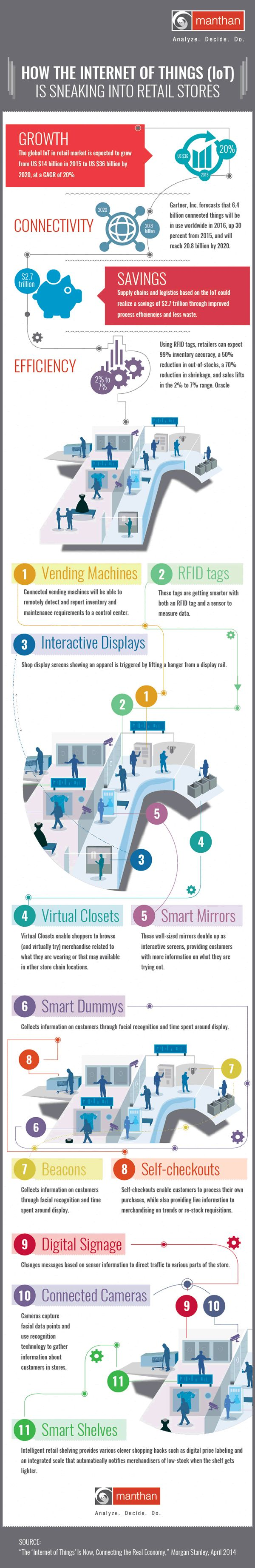 Internet of Things in retail stores – use cases data and benefits infographic – source and bigger image: Manthan