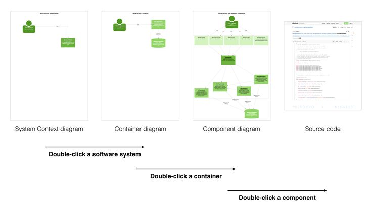 Software architecture diagrams are maps for your code