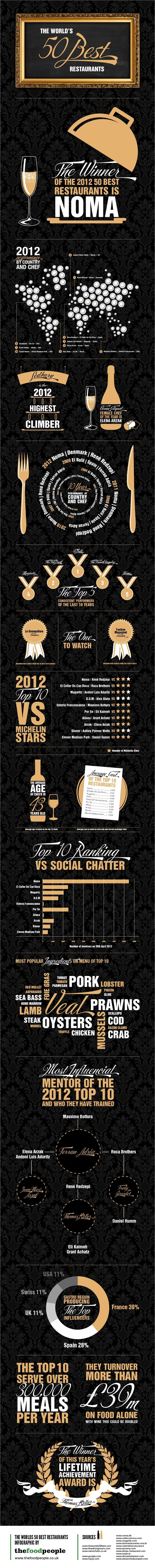 If your interested in #theworlds50best restaurants then this Infographic is for you