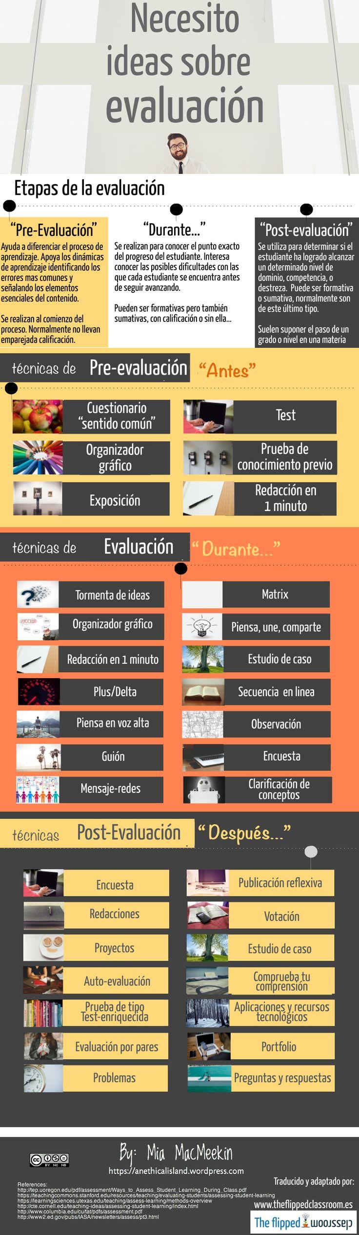 Hola: Una infografía con Ideas para la Evaluación de tus alumnos. Vía Un saludo