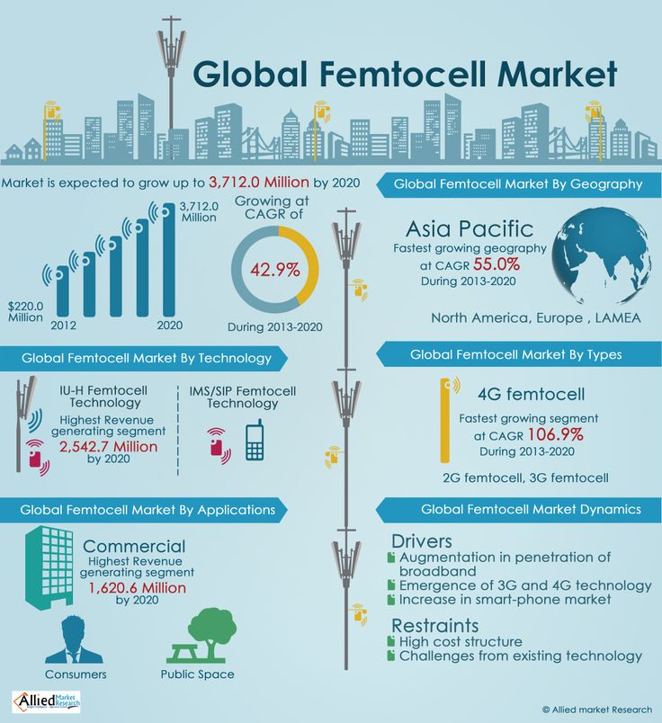 global male infertility market techniques and Global infertility testing and treatment market is estimated to grow  table 4 global male infertility testing market  assisted reproductive techniques.