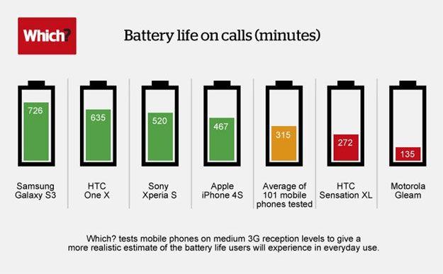 Samsung Galaxy S3 vs HTC One X vs Sony Xperia S vs iPhone 4S : Siapa yang Baterainya Paling Awet?