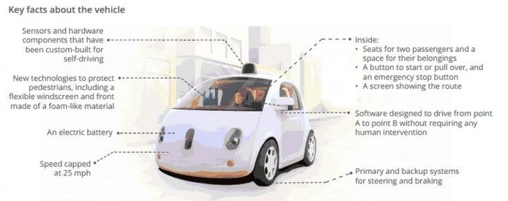 Google's Self-Driving Car Project could destroy taxis, Uber and Lyft because it knows everything about you