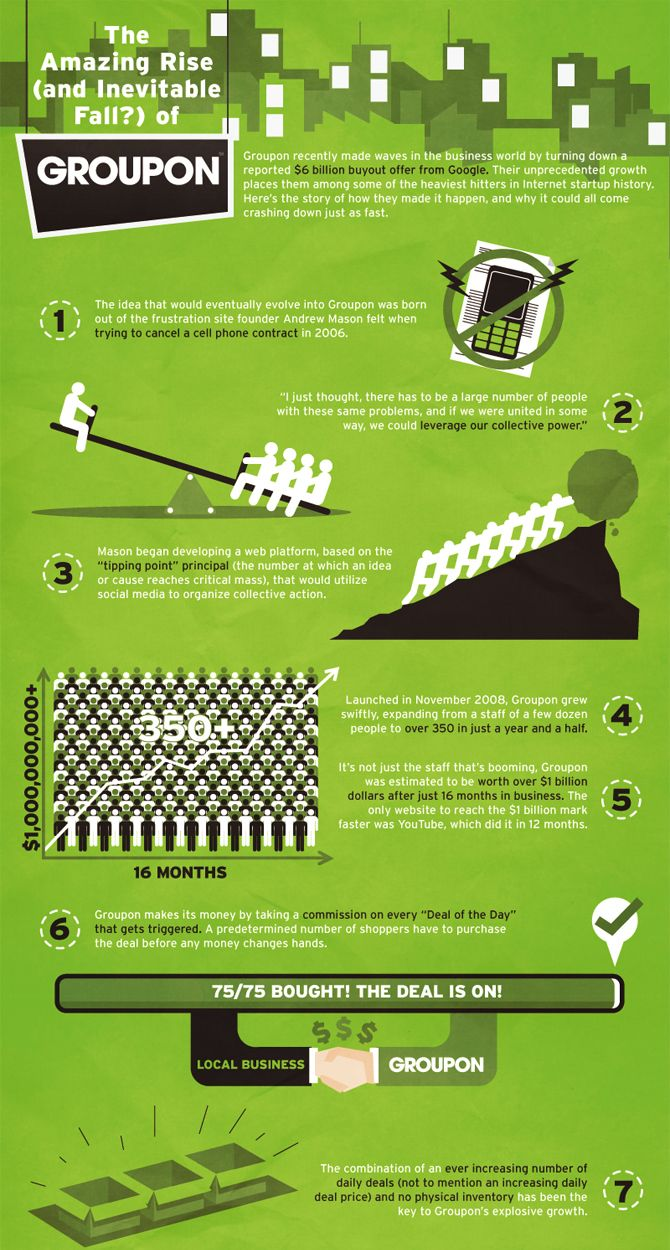 Groupon infographic 1