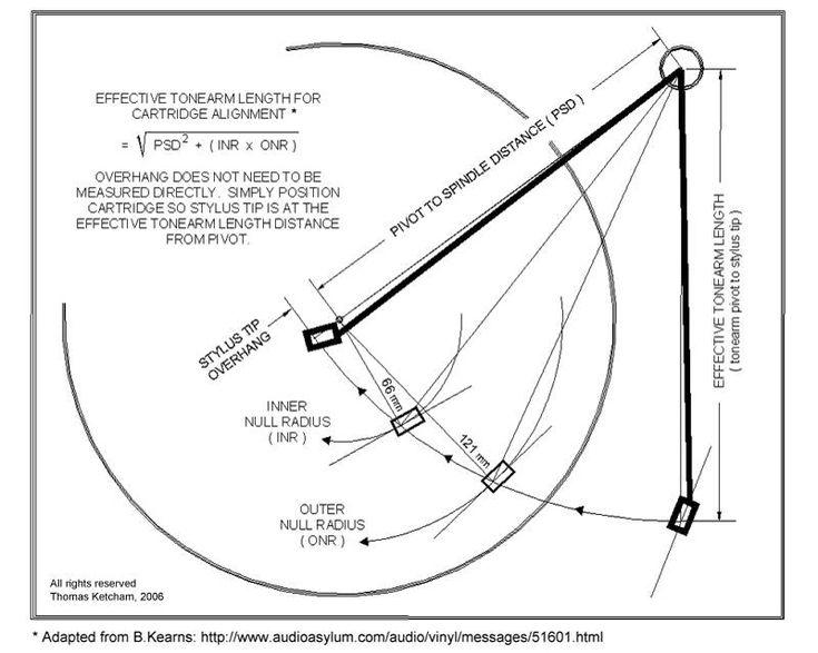 How to calculate tonearm geometry.
