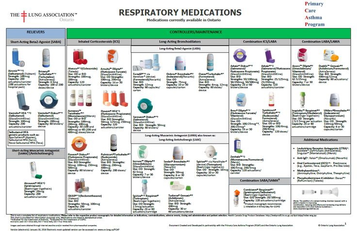 Coupons for asthma medications