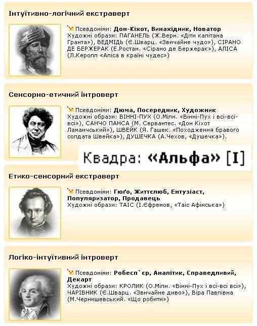 Соционические типы личности (всего - 16 типов, 4 квадры), квадра Альфа [I]. Дон-Кихот - дулал - Дюма. Гюго - дуал - Робеспьер.