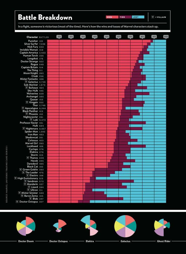 tremendo gráfico de la Wired, donde el surfista de plata y The punisher salen parados que otros superhéroes de comics.