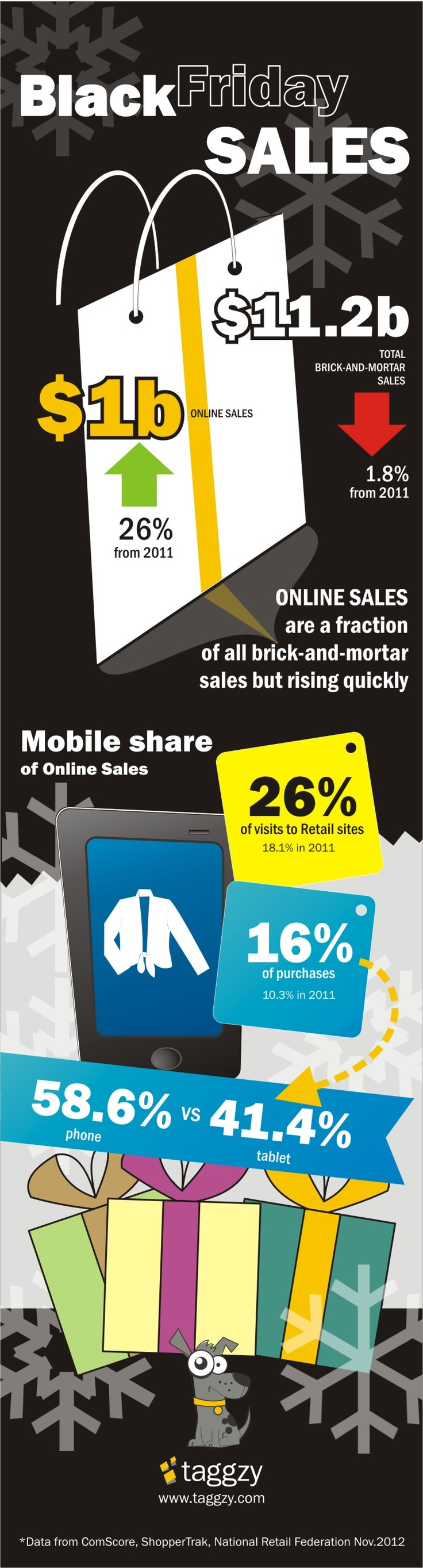 BlackFriday: $ 1billion worth of sales, mobile played it's significant role: 26% of visits to retail online stores are accounted to mobile devices (18,1% in 2011), while 16% of purchases where conducted over the mobile (10.3% in 2011).