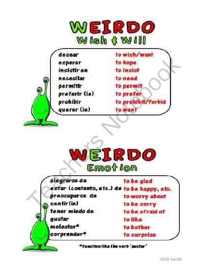 Key spanish essay phrases
