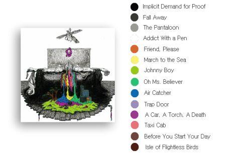 sassftme:  color palette    →  twenty one pilots    →  discography    → studio albums