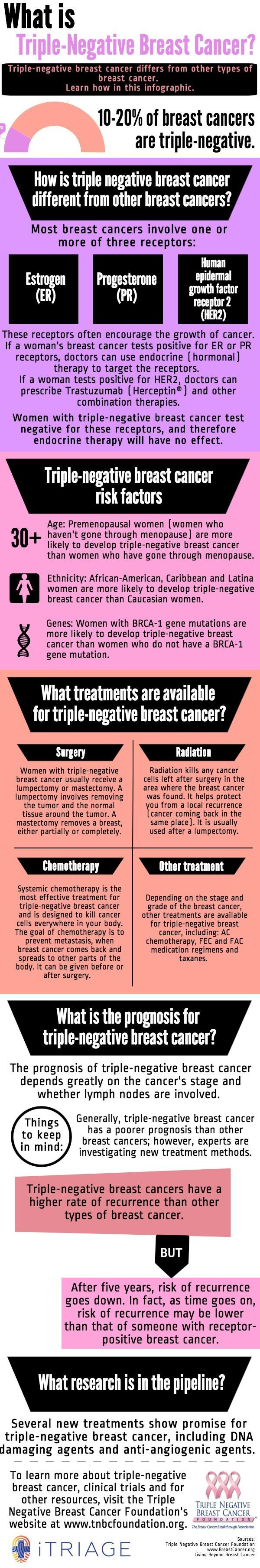 a look at breast cancer and new treatments available today Stage 4 breast cancer is cancer that has spread beyond the original site, typically to distant lymph nodes, the brain, liver, lungs, or bones.