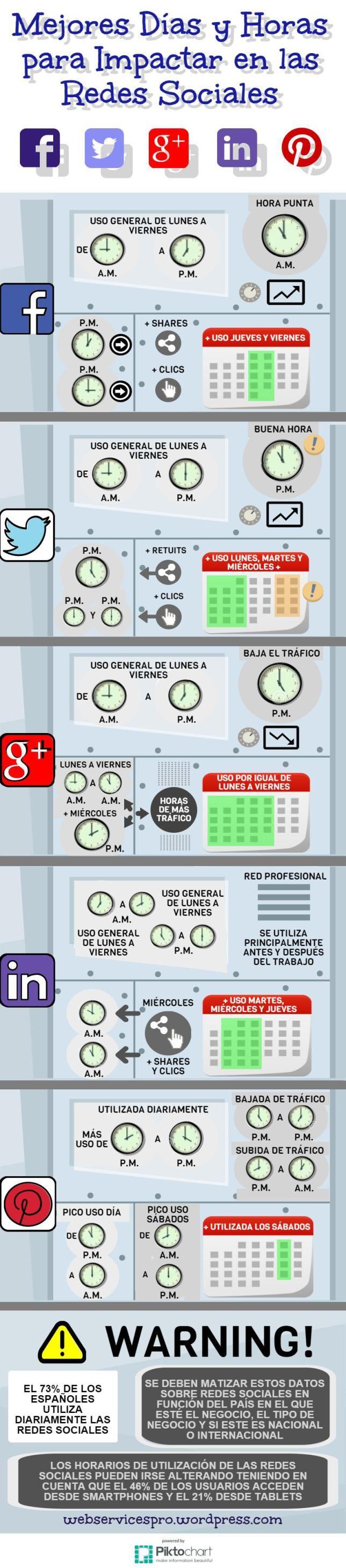 Hola: Una infografía con los Mejores días y horas para impactar en las Redes Sociales. Vía Un saludo