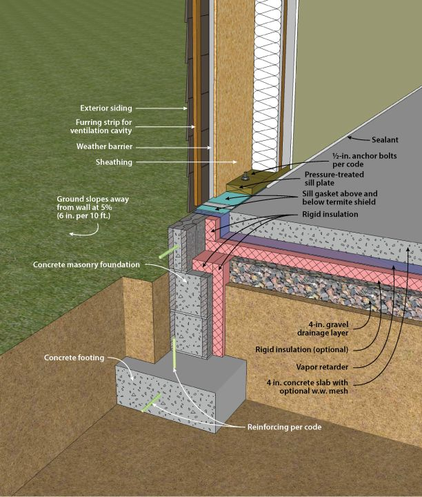 17 Best Ideas About Slab Foundation On Pinterest Passive