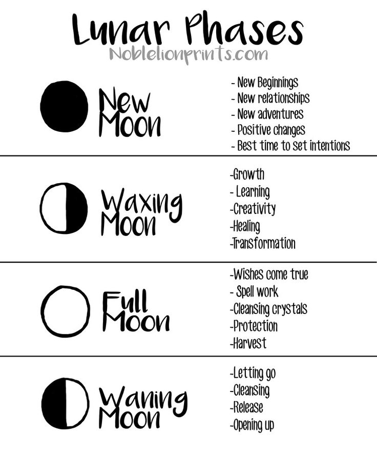 Quick Reference for Lunar Phases! Get connected with Mother Moon <3