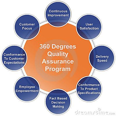 project on quality assurance Quality management (qm) has been the purview of operations management for  repetitive processes, where project management (pm) is applied to temporary.