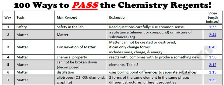 get the review sheet of ways to pass the chemistry  get the review sheet of 100 ways to pass the chemistry regents at chemvideotutor com chemistry regents chemistry and school