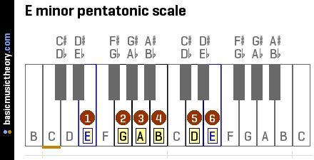 E minor pentatonic scale