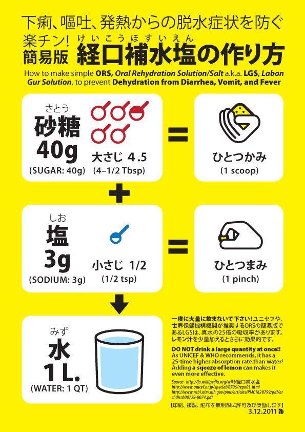 図解《経口補水塩の作り方》二カ国語ふりがな付き 別名ORS/LGS 脱水症状の予防と、水の節約に。
