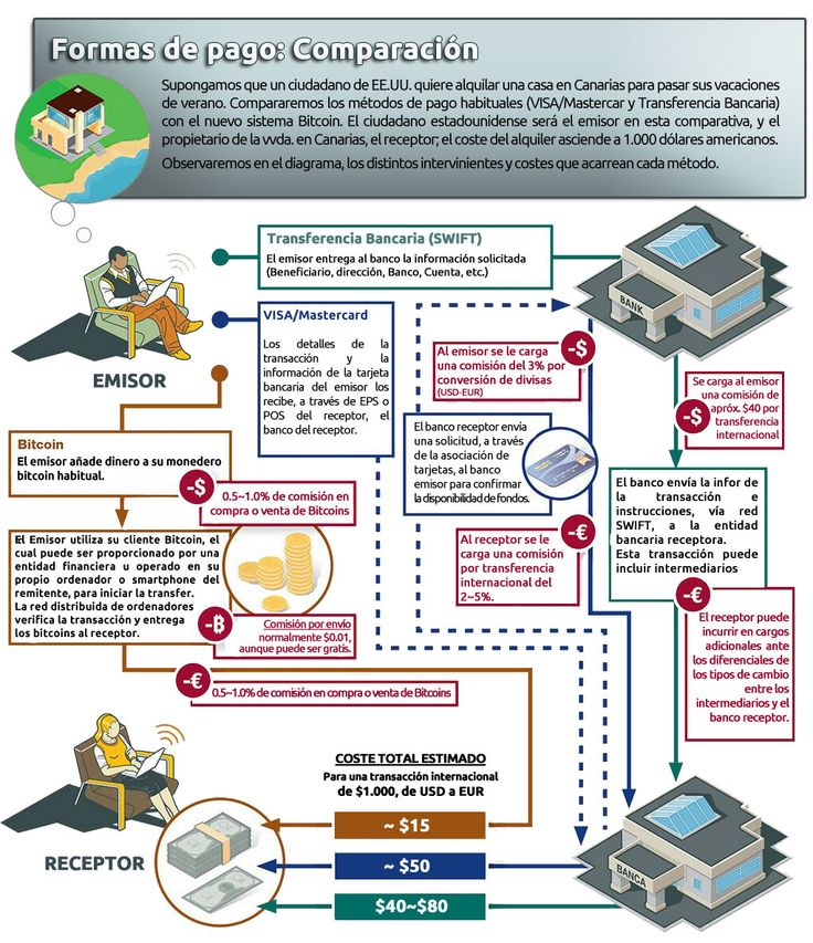 Comparación entre Bitcoin, Visa/Mastercard, y Transferencia bancaria como formas de pago. ---EN ESPAÑOL---