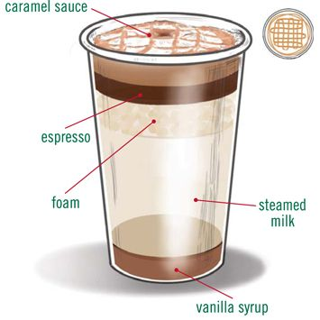 "Caramel Macchiato Latte ~ Starbucks Recipe (How to make your ""C-Mac"" at home!)  #holiday #drinks"