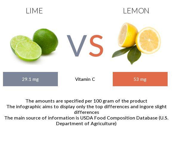 Lime Vs Lemon In Depth Nutrition Comparison With Images Lime