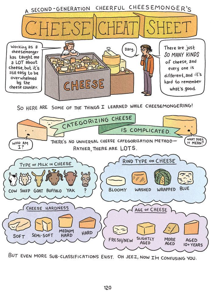 For when you want to buy nice cheese and not embarrass yourself: | 13 Helpful Diagrams For People Who Only Care About Cheese