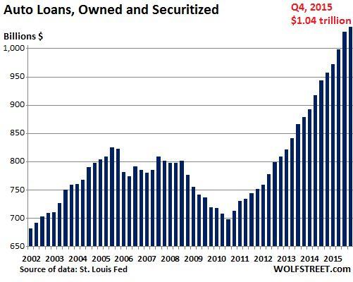 US-auto-loans-2015-Q4