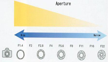 relationship between film speed and aperture